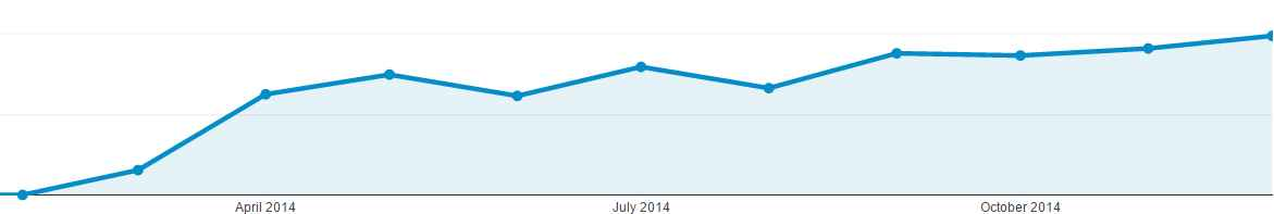 MTE 2014 site traffic graph for case study